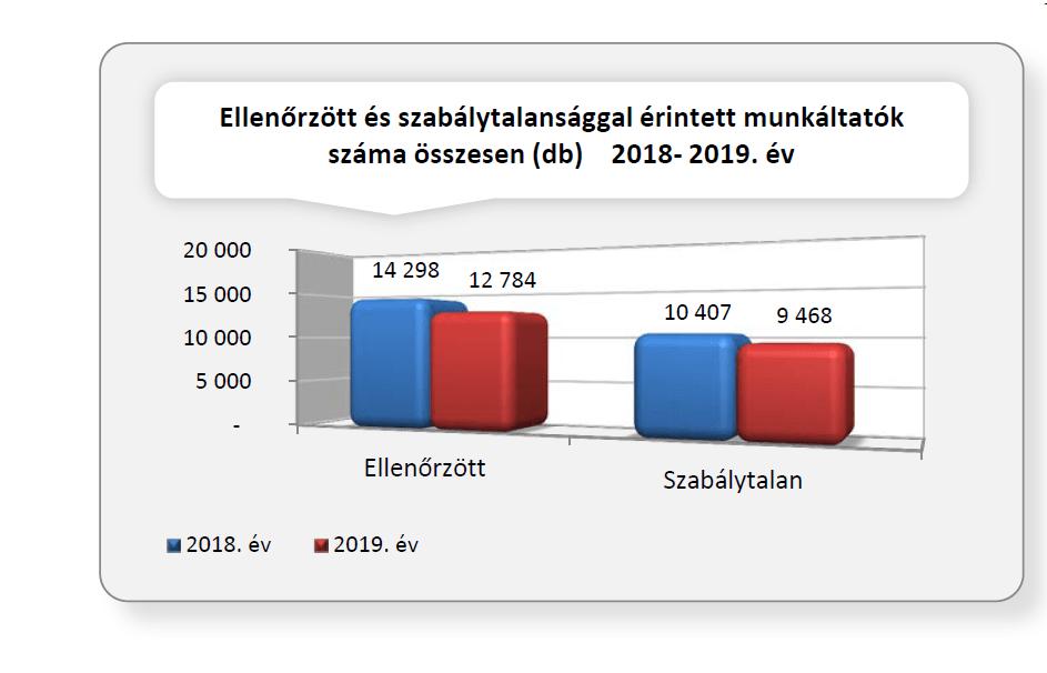 Ellenőrzött és szabálytalansággal érintett munkáltatók száma összesen 2018-2019